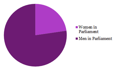 Figure 1: Global percentage of women in Parliament vs men in Parliament