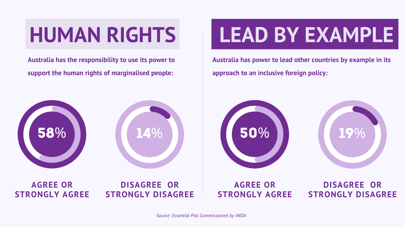 An infographic with data results from a survey about Australia's foreign policy