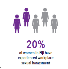 Image of five women, two are coloured purple and three are coloured grey. Text reads: 20% of women in Fiji have experienced workplace sexual harassment.