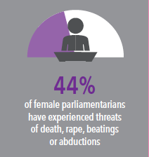 Image of a woman sitting down, with a dial behind her and text reading: 44% of female parliamentarians have experienced threats of death, rape, beatings or abductions.