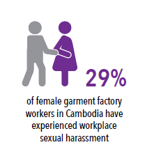 Image of a man grabbing a woman, with the text: 29% of female garment workers in Cambodia have experienced workplace sexual harassment.